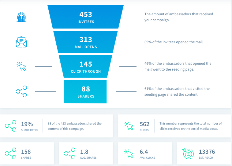 Social Seeder Campaign Analytics